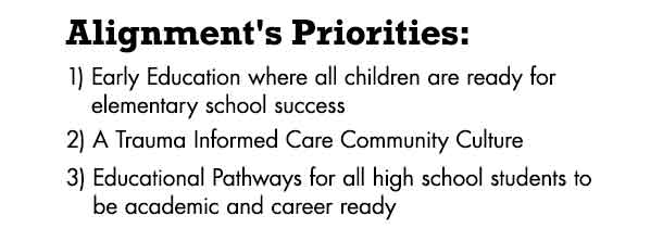 Alignment's Priorities